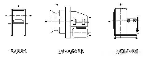 (1)风机选型采用gw型插入式离心风机或